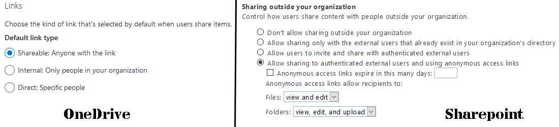 How to Enable External Anonymous Sharing In Sharepoint Online for an